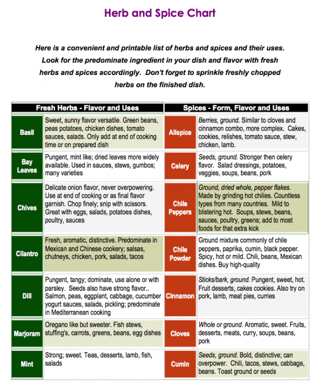 Easy Chart On How To Use The Herbs From Your Gardenu2026and Spices Too!