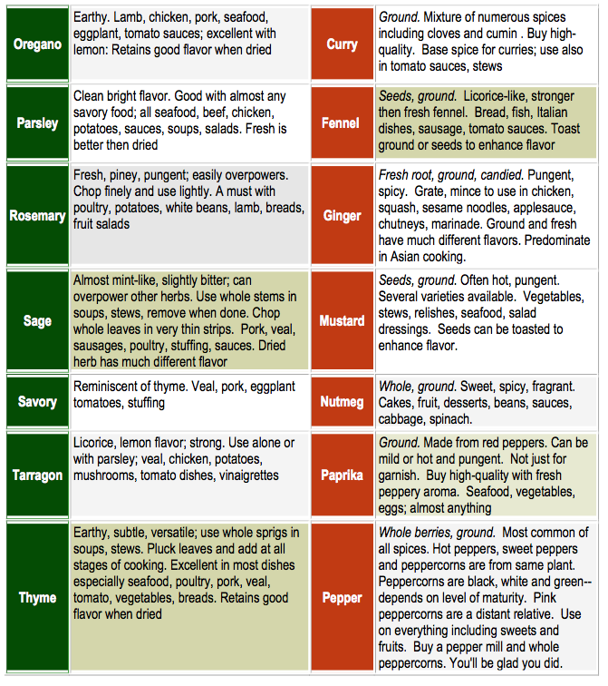 Easy Chart on How to Use the Herbs from your Garden…and